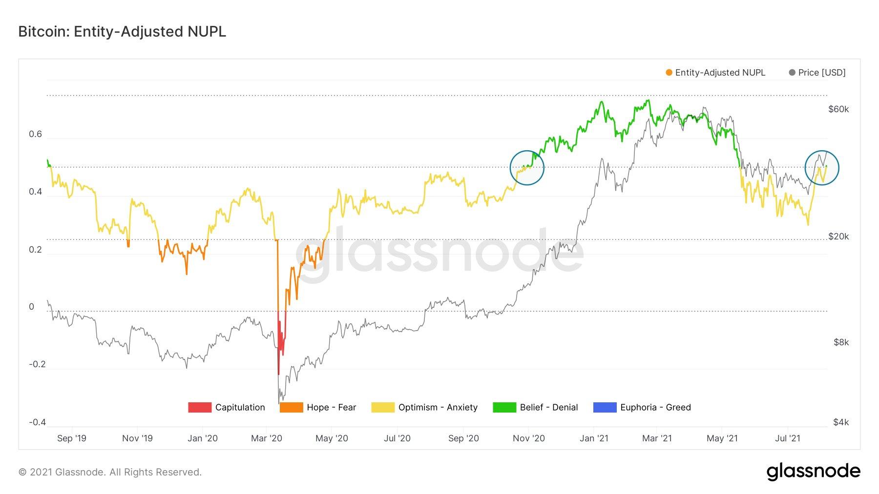 Bitcoin (BTC) Kar Grafiği